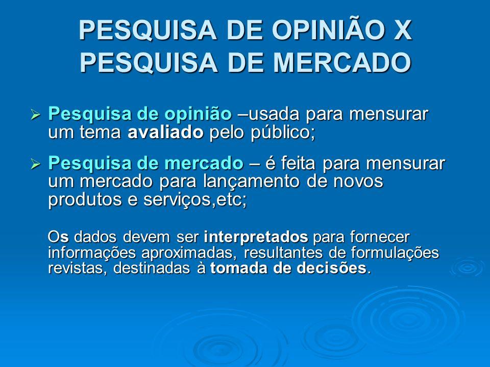 PESQUISA DE OPINIÃO X PESQUISA DE MERCADO Pesquisa de opinião –usada para mensurar um tema avaliado pelo público; Pesquisa de opinião –usada para mens