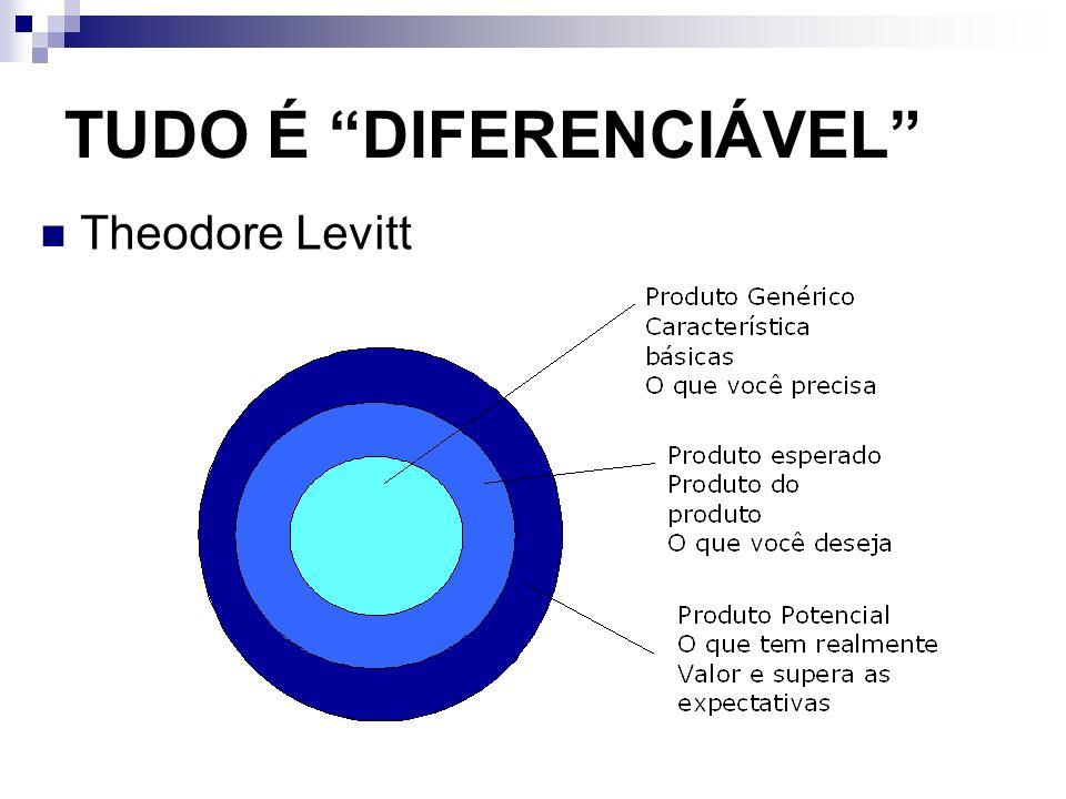 TUDO É DIFERENCIÁVEL Theodore Levitt