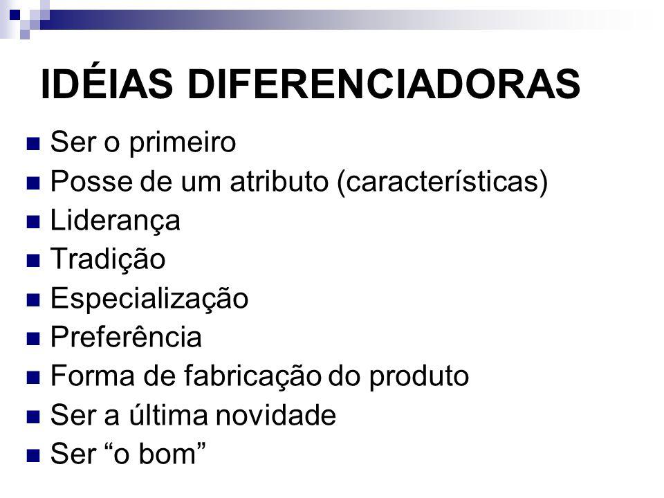 IDÉIAS DIFERENCIADORAS Ser o primeiro Posse de um atributo (características) Liderança Tradição Especialização Preferência Forma de fabricação do prod