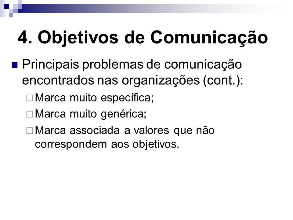 4. Objetivos de Comunicação Principais problemas de comunicação encontrados nas organizações (cont.): Marca muito específica; Marca muito genérica; Ma