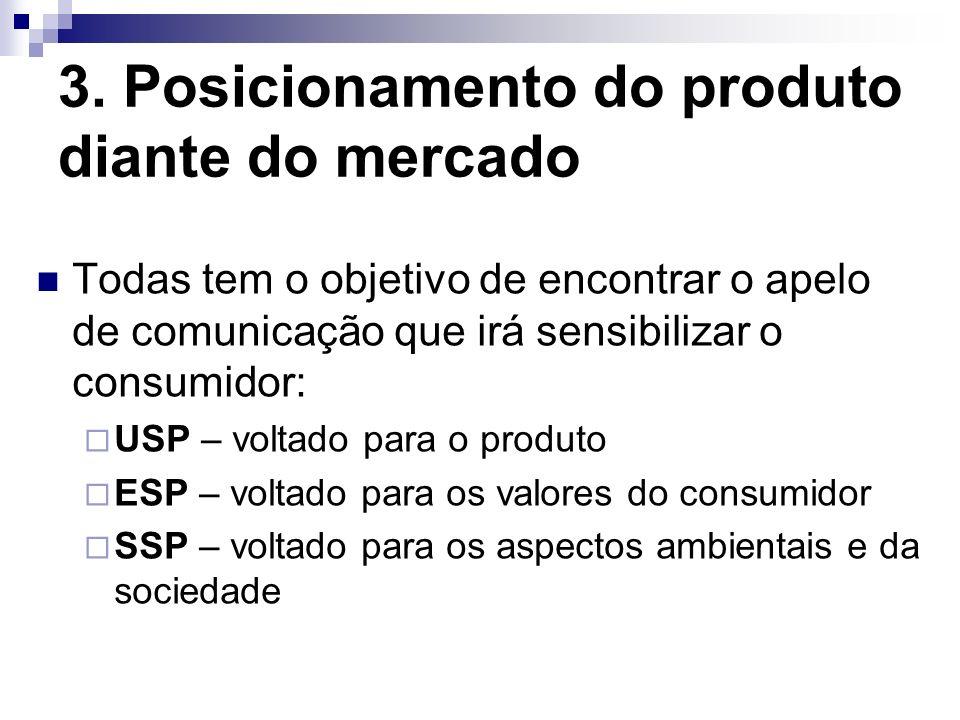 3. Posicionamento do produto diante do mercado Todas tem o objetivo de encontrar o apelo de comunicação que irá sensibilizar o consumidor: USP – volta
