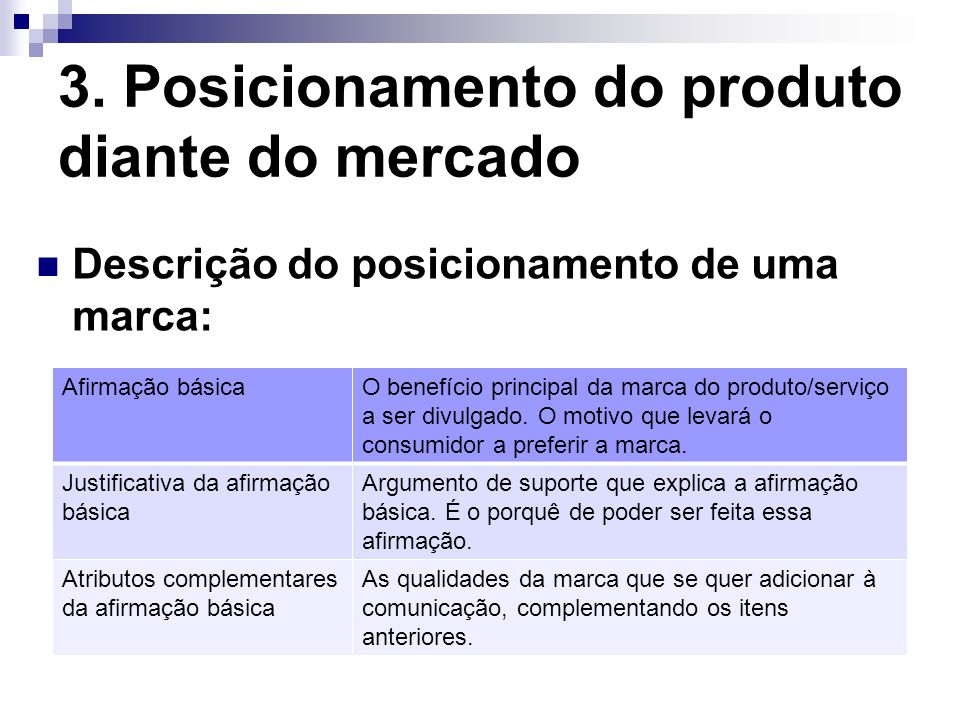 3. Posicionamento do produto diante do mercado Descrição do posicionamento de uma marca: Afirmação básicaO benefício principal da marca do produto/ser