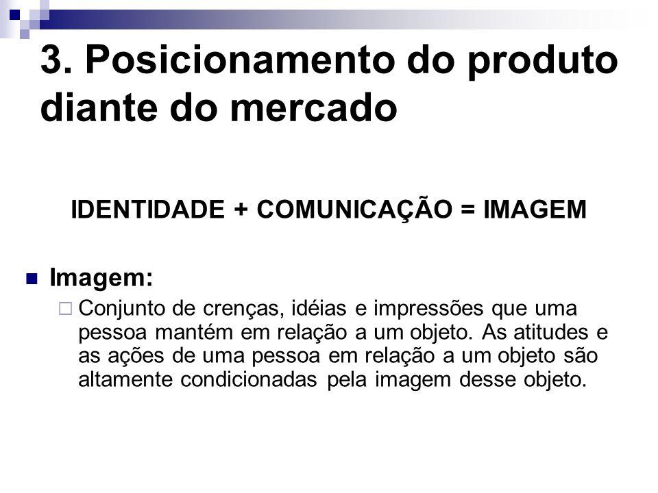 3. Posicionamento do produto diante do mercado IDENTIDADE + COMUNICAÇÃO = IMAGEM Imagem: Conjunto de crenças, idéias e impressões que uma pessoa manté