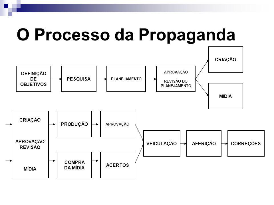 O Processo da Propaganda DEFINIÇÃO DE OBJETIVOS PESQUISA APROVAÇÃO REVISÃO DO PLANEJAMENTO PLANEJAMENTO MÍDIA CRIAÇÃO APROVAÇÃO REVISÃO MÍDIA COMPRA D