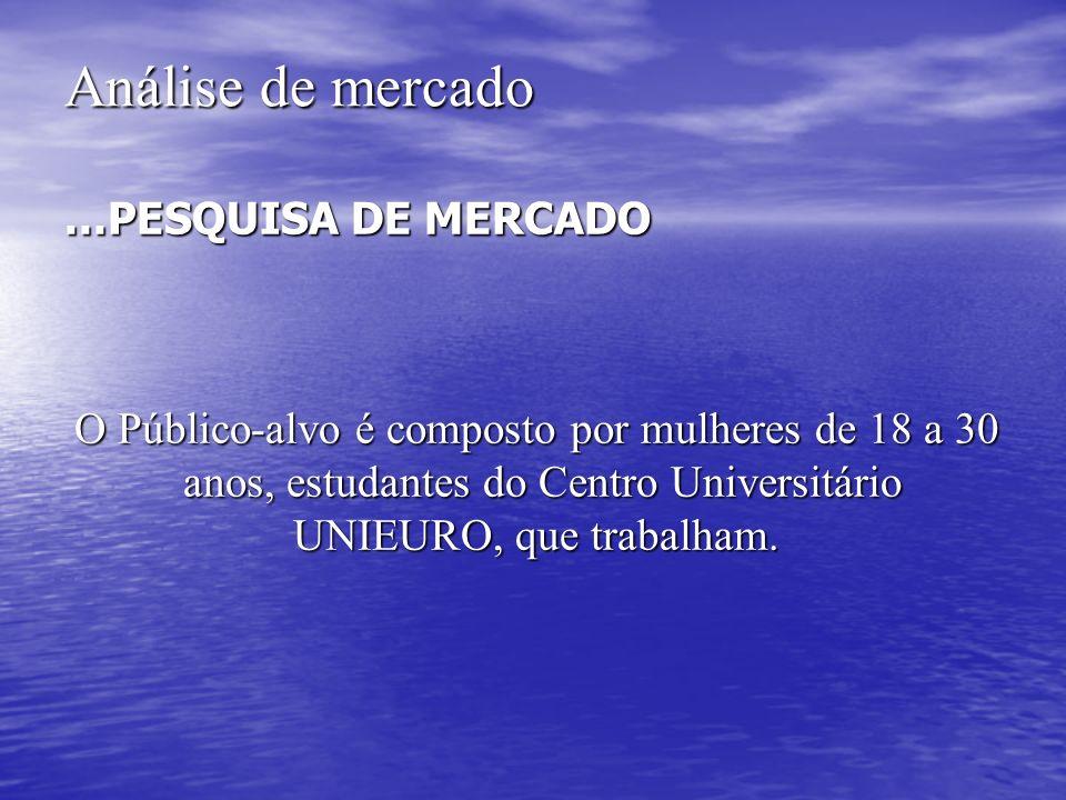 Análise de mercado...PESQUISA DE MERCADO O Público-alvo é composto por mulheres de 18 a 30 anos, estudantes do Centro Universitário anos, estudantes d