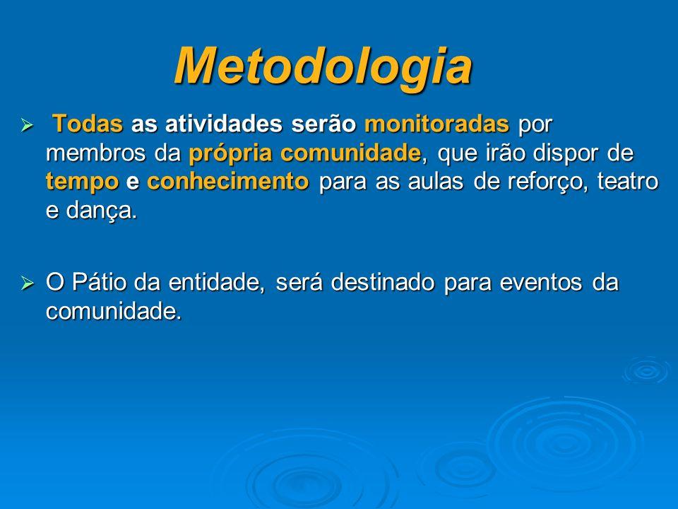Metodologia Todas as atividades serão monitoradas por membros da própria comunidade, que irão dispor de tempo e conhecimento para as aulas de reforço, teatro e dança.