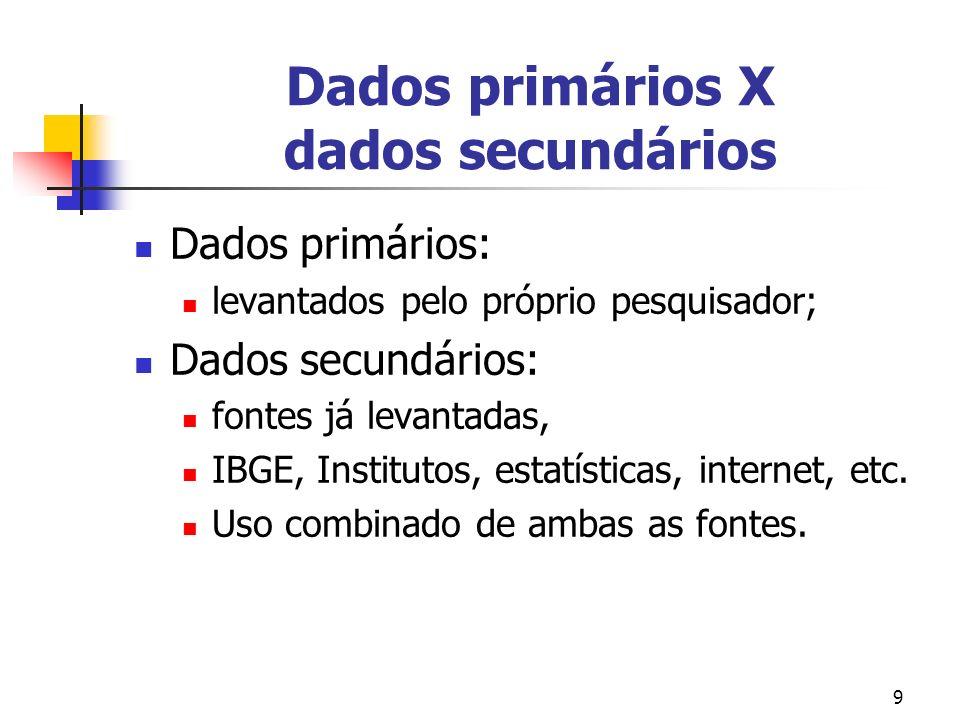 9 Dados primários X dados secundários Dados primários: levantados pelo próprio pesquisador; Dados secundários: fontes já levantadas, IBGE, Institutos,