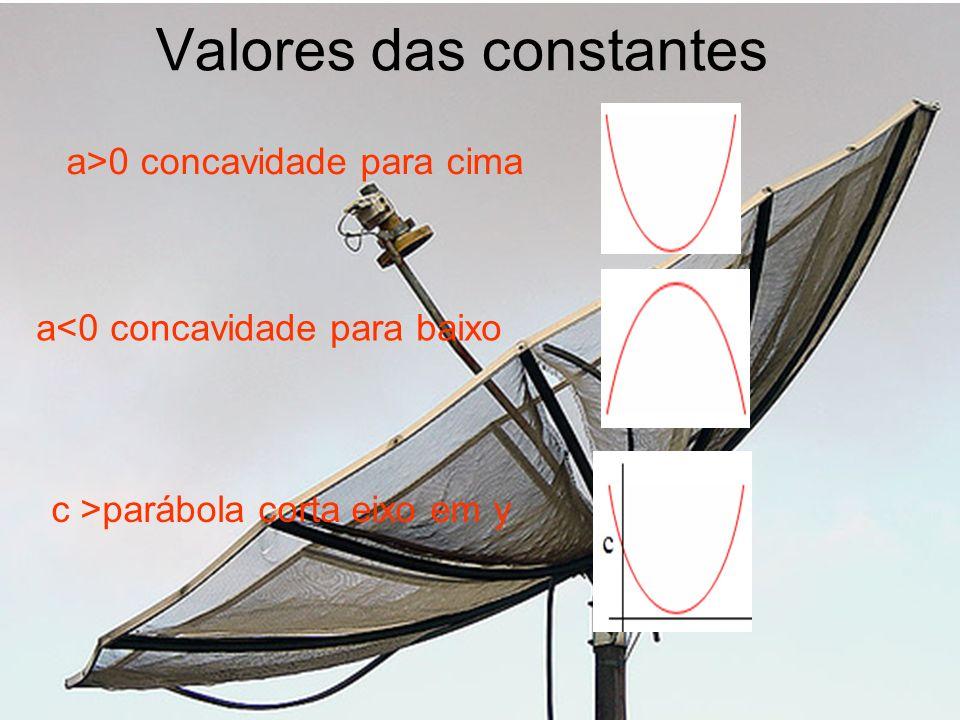 Valores das constantes a>0 concavidade para cima a<0 concavidade para baixo c >parábola corta eixo em y