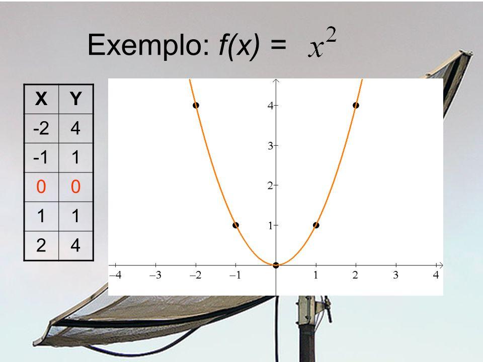 Exemplo: f(x) = XY -24 1 00 11 24