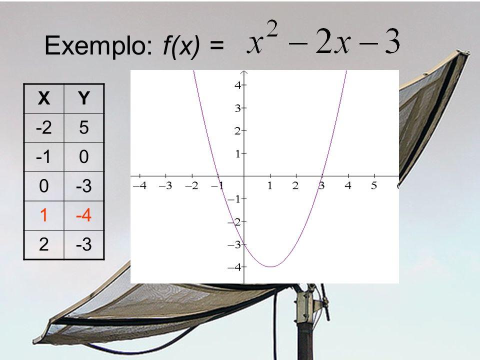 Exemplo: f(x) = XY -25 0 0-3 1-4 2-3