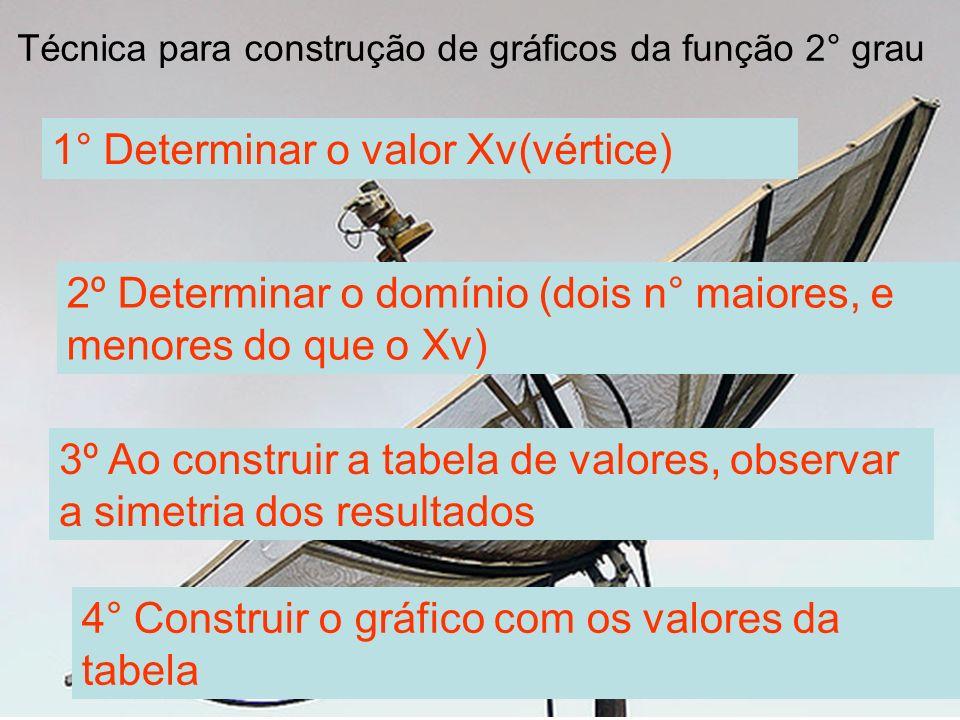 Técnica para construção de gráficos da função 2° grau 1° Determinar o valor Xv(vértice) 2º Determinar o domínio (dois n° maiores, e menores do que o X