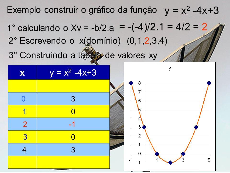 xy = x 2 -4x+3 0 y = ( ) 2 -4()+3 1 2 3 4 xy = x 2 -4x+3 0 y = (0 ) 2 -4(0)+3 1 y = (1) 2 -4(1)+3 2 y = (2) 2 -4(2)+3 3 y = (3) 2 -4(3)+3 4 y = (4) 2