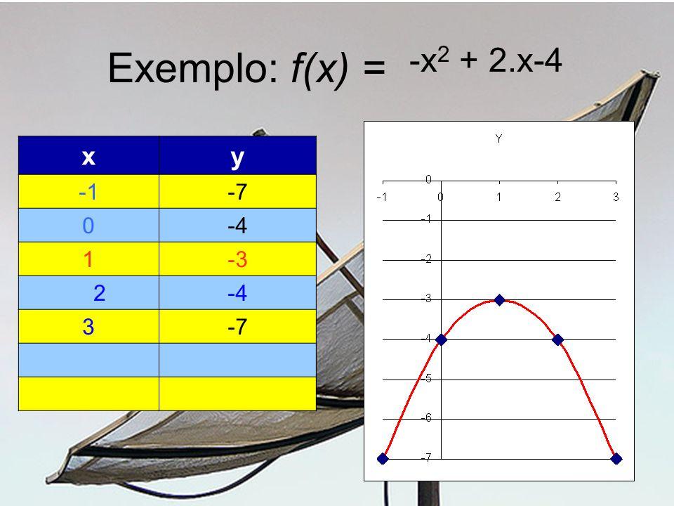 Exemplo: f(x) = -x 2 + 2.x-4 xy -7 0-4 1-3 2 -4 3-7