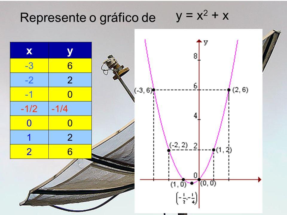xy -36 -22 0 -1/2-1/4 00 12 26 y = x 2 + x Represente o gráfico de