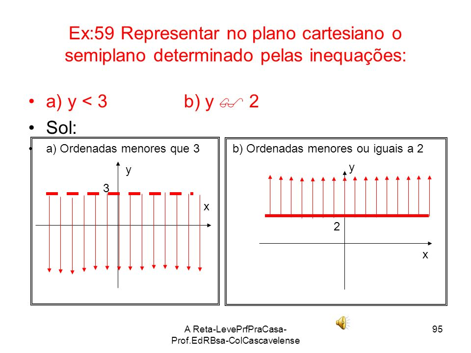 A Reta-LevePrfPraCasa-Prof.EdRBsa- ColCascavelense 94 Ex:58 Representar no plano cartesiano o semiplano determinado pelas inequações: a) x 4 a) x 4 So