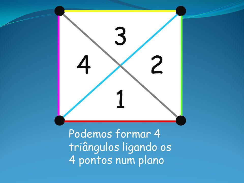 1 2 3 4 Podemos formar 4 triângulos ligando os 4 pontos num plano