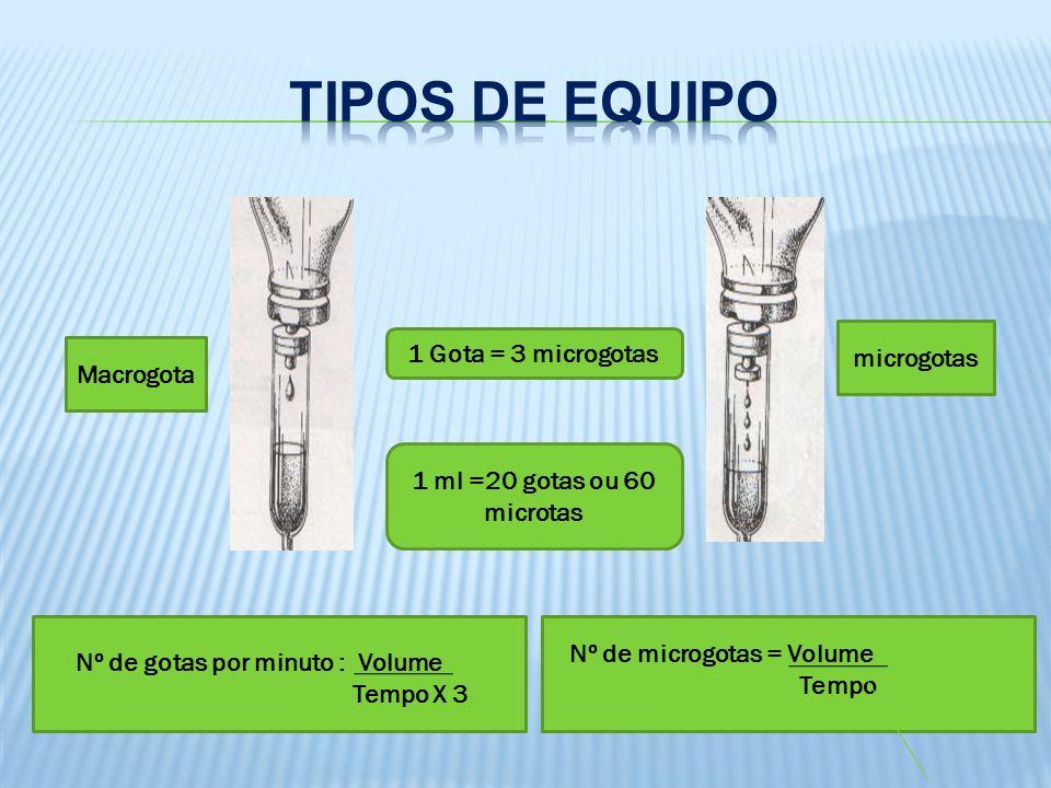 Macrogota microgotas 1 Gota = 3 microgotas 1 ml =20 gotas ou 60 microtas Nº de gotas por minuto : Volume Tempo X 3 Nº de microgotas = Volume Tempo