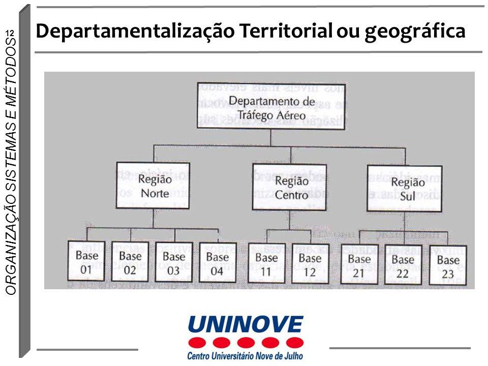 12 ORGANIZAÇÃO SISTEMAS E MÉTODOS Departamentalização Territorial ou geográfica