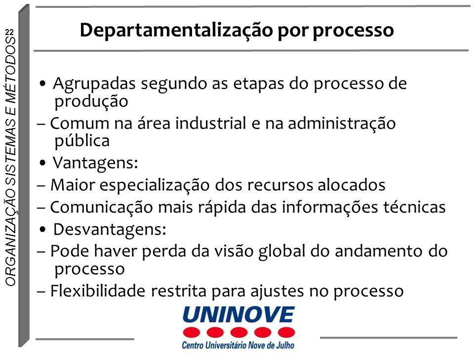 22 ORGANIZAÇÃO SISTEMAS E MÉTODOS Departamentalização por processo Agrupadas segundo as etapas do processo de produção – Comum na área industrial e na