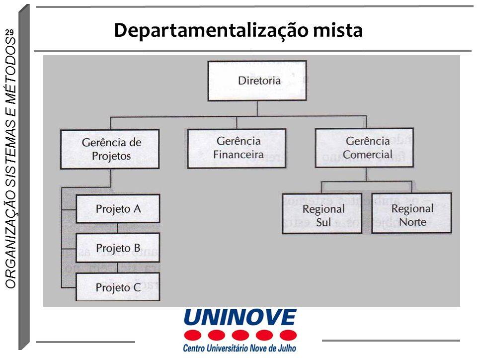 29 ORGANIZAÇÃO SISTEMAS E MÉTODOS Departamentalização mista