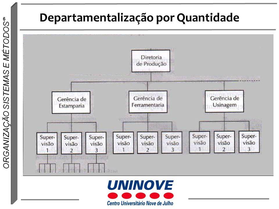 7 ORGANIZAÇÃO SISTEMAS E MÉTODOS Departamentalização por Quantidade Agrupamento pela quantidade dos recursos (pessoas) Critério usada nas forças armadas, colégios, etc.