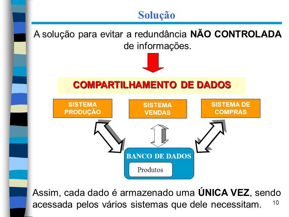 10 Solução COMPARTILHAMENTO DE DADOS A solução para evitar a redundância NÃO CONTROLADA de informações. SISTEMA VENDAS BANCO DE DADOS Produtos SISTEMA
