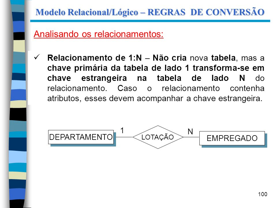 100 Modelo Relacional/Lógico – REGRAS DE CONVERSÃO Analisando os relacionamentos: Relacionamento de 1:N – Não cria nova tabela, mas a chave primária d