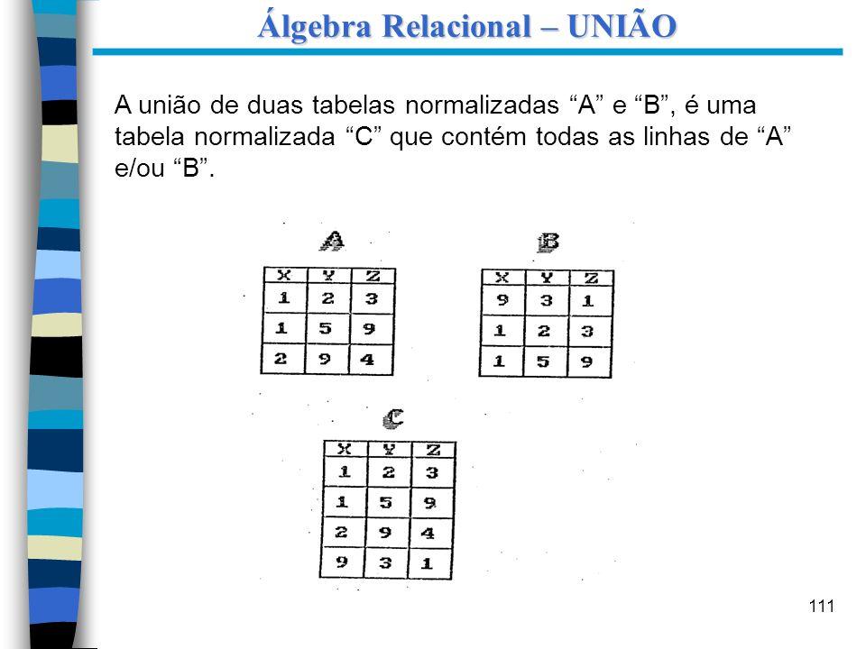 111 A união de duas tabelas normalizadas A e B, é uma tabela normalizada C que contém todas as linhas de A e/ou B. Álgebra Relacional – UNIÃO