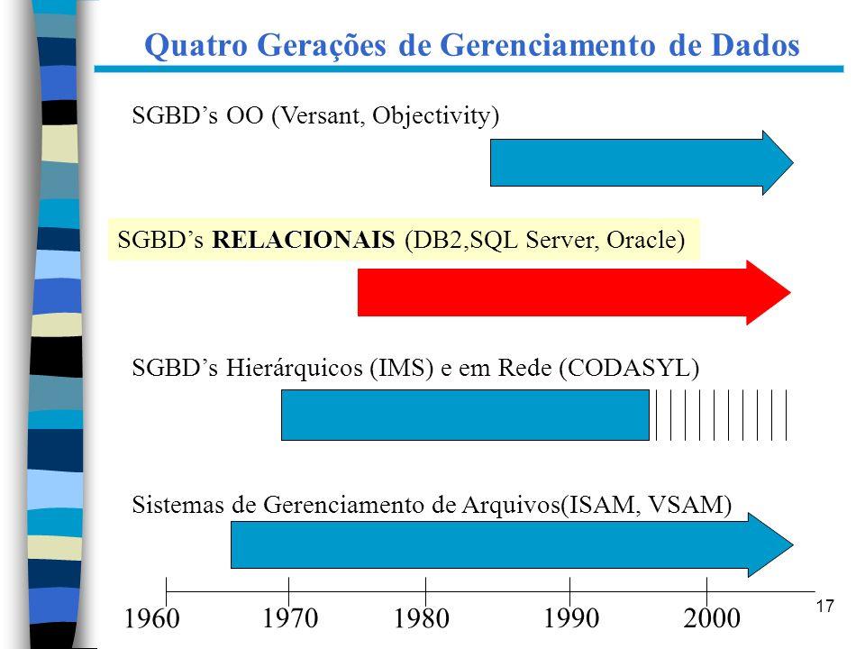 17 Quatro Gerações de Gerenciamento de Dados 1960 1970 1980 19902000 Sistemas de Gerenciamento de Arquivos(ISAM, VSAM) SGBDs Hierárquicos (IMS) e em R