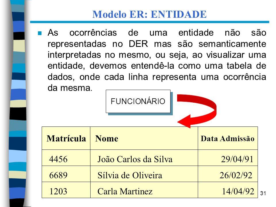 31 Modelo ER: ENTIDADE n As ocorrências de uma entidade não são representadas no DER mas são semanticamente interpretadas no mesmo, ou seja, ao visual