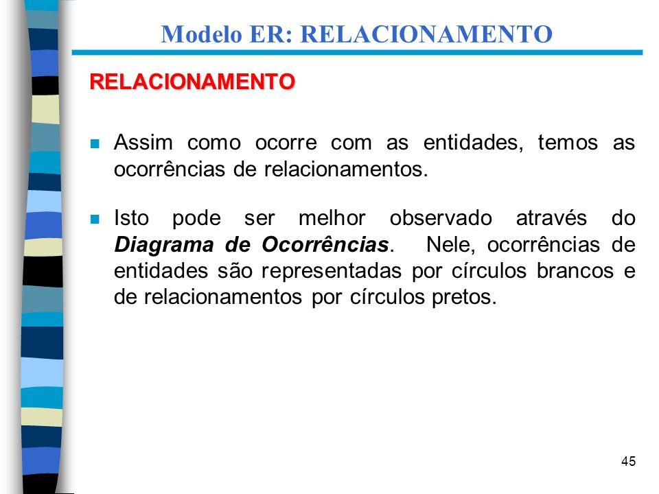 45 Modelo ER: RELACIONAMENTO RELACIONAMENTO n Assim como ocorre com as entidades, temos as ocorrências de relacionamentos. n Isto pode ser melhor obse