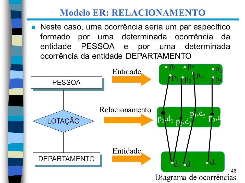 46 p 1,d 1 p1p1 p2p2 p4p4 p5p5 p3p3 p7p7 p8p8 d1d1 d2d2 d3d3 p 2,d 1 p 4,d 2 p 5,d 3 Diagrama de ocorrências PESSOA DEPARTAMENTO LOTAÇÃO Modelo ER: RE