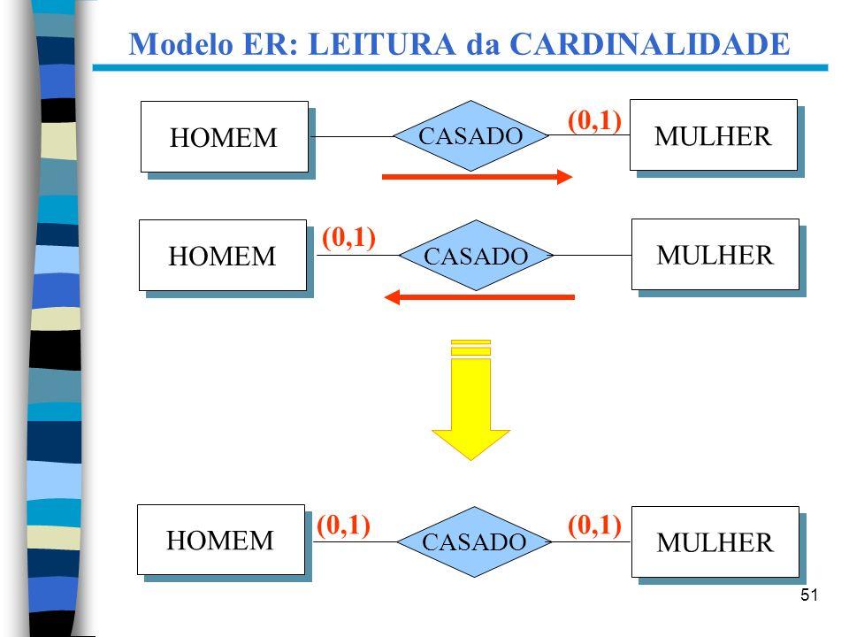 51 Modelo ER: LEITURA da CARDINALIDADE HOMEM MULHER CASADO (0,1) HOMEM MULHER CASADO (0,1) HOMEM MULHER CASADO (0,1)