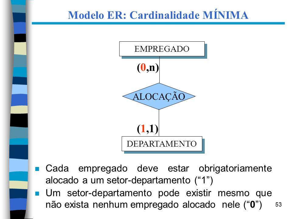 53 Modelo ER: Cardinalidade MÍNIMA n Cada empregado deve estar obrigatoriamente alocado a um setor-departamento (1) n Um setor-departamento pode exist