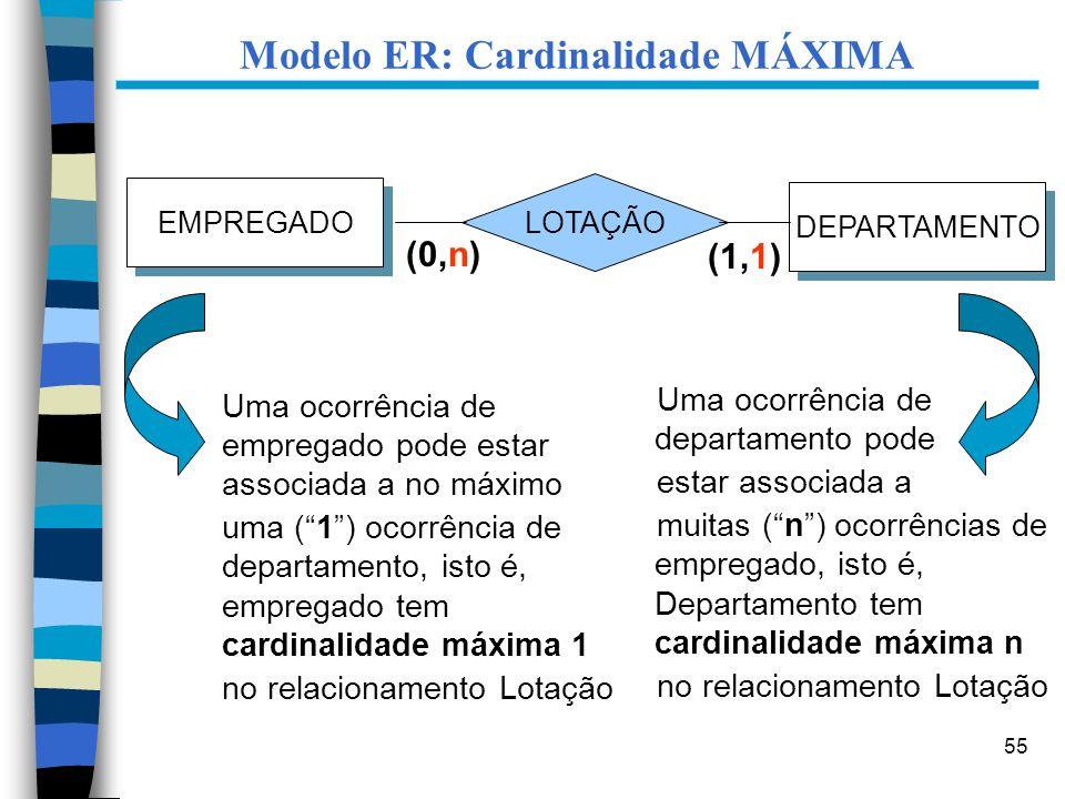 55 Modelo ER: Cardinalidade MÁXIMA Uma ocorrência de departamento pode estar associada a muitas (n) ocorrências de empregado, isto é, Departamento tem