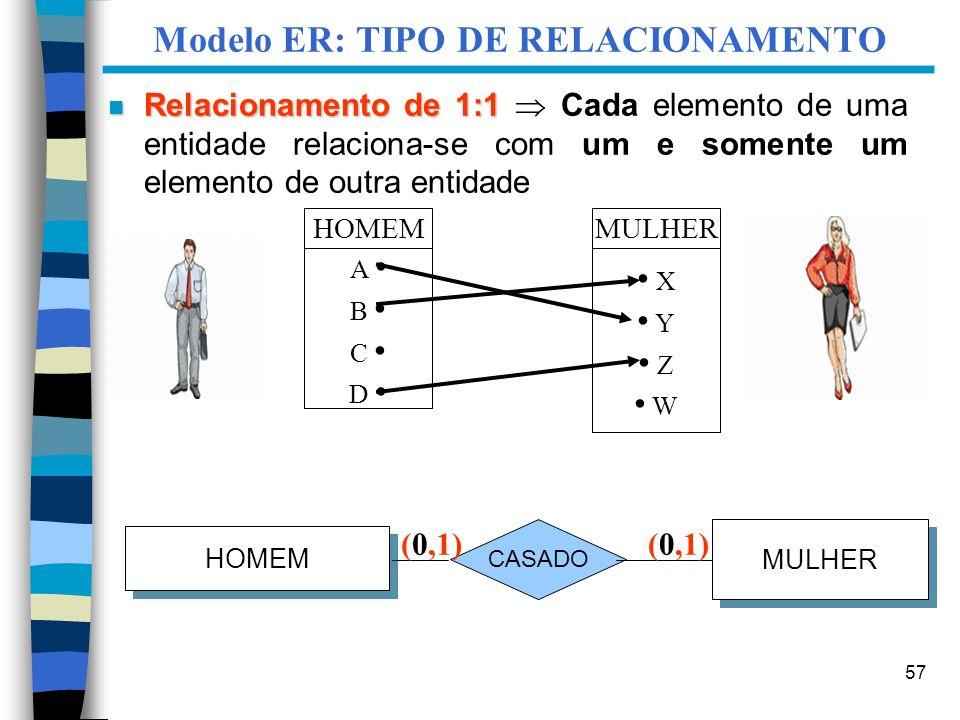 57 Modelo ER: TIPO DE RELACIONAMENTO HOMEM MULHER CASADO (0,1) HOMEM A B C D MULHER X Y Z W (0,1) n Relacionamento de 1:1 n Relacionamento de 1:1 Cada