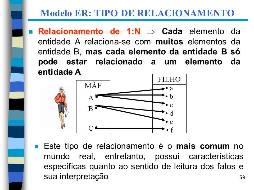 59 Modelo ER: TIPO DE RELACIONAMENTO MÃE A B C FILHO a b c d e f n Este tipo de relacionamento é o mais comum no mundo real, entretanto, possui caract
