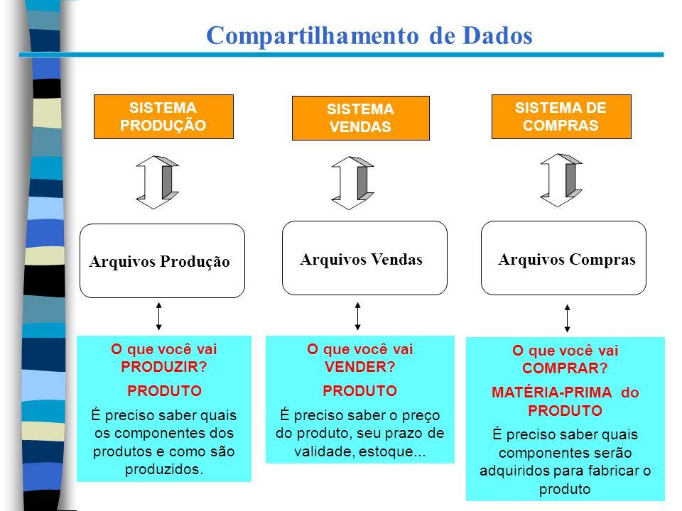 6 SISTEMA PRODUÇÃO SISTEMA VENDAS SISTEMA DE COMPRAS O que você vai PRODUZIR? PRODUTO É preciso saber quais os componentes dos produtos e como são pro