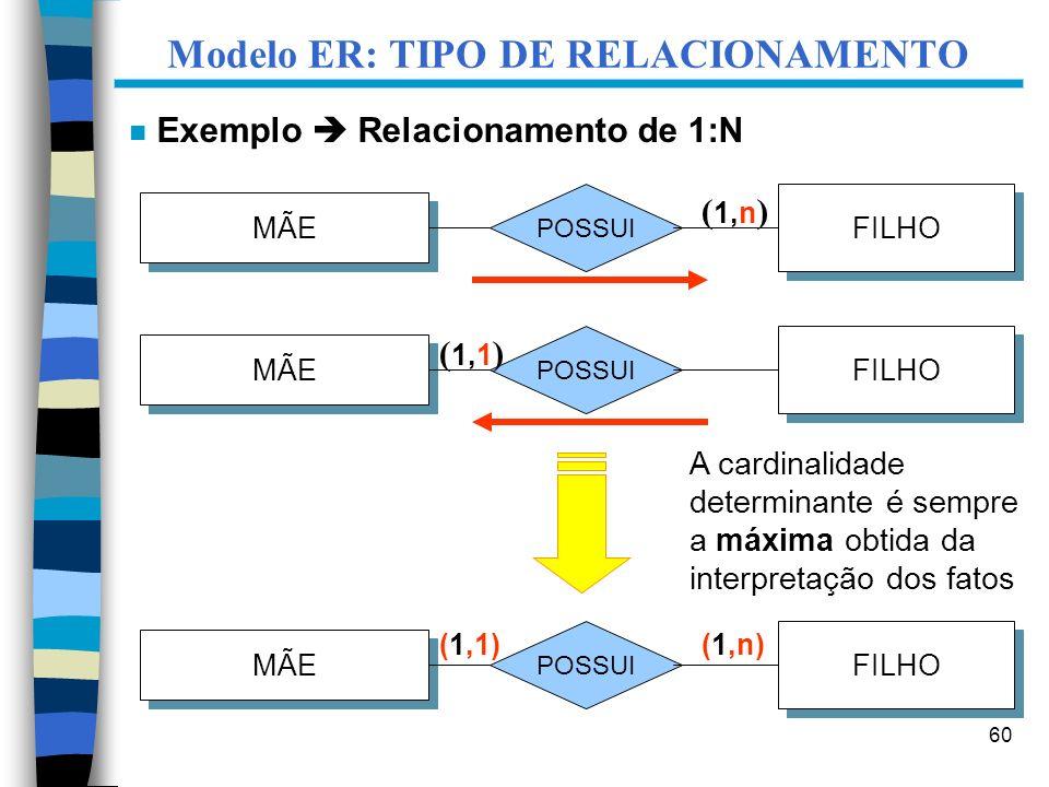 60 Modelo ER: TIPO DE RELACIONAMENTO MÃE FILHO POSSUI ( 1,n ) MÃE FILHO POSSUI ( 1,1 ) MÃE FILHO POSSUI (1,1)(1,n) A cardinalidade determinante é semp