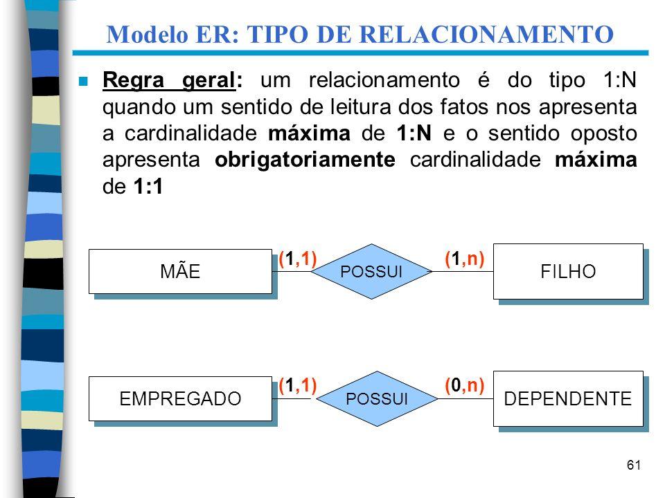61 Modelo ER: TIPO DE RELACIONAMENTO n Regra geral: um relacionamento é do tipo 1:N quando um sentido de leitura dos fatos nos apresenta a cardinalida