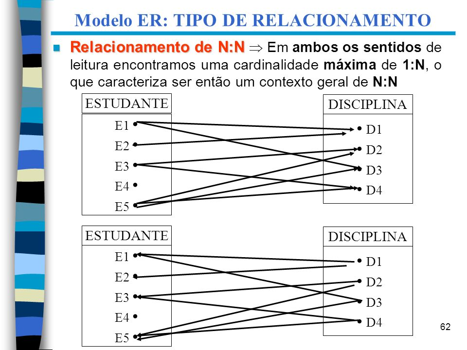 62 Modelo ER: TIPO DE RELACIONAMENTO ESTUDANTE E1 E2 E3 E4 E5 DISCIPLINA D1 D2 D3 D4 ESTUDANTE E1 E2 E3 E4 E5 DISCIPLINA D1 D2 D3 D4 n Relacionamento