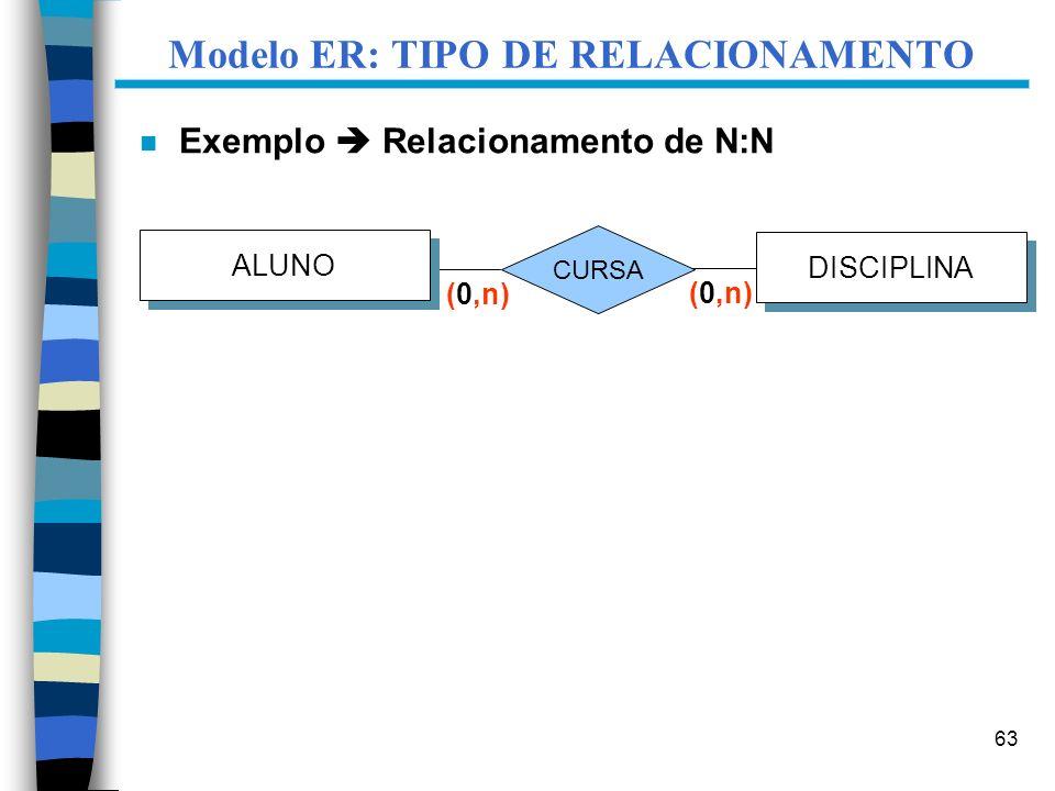 63 Modelo ER: TIPO DE RELACIONAMENTO n Exemplo Relacionamento de N:N DISCIPLINA CURSA ALUNO (0,n)