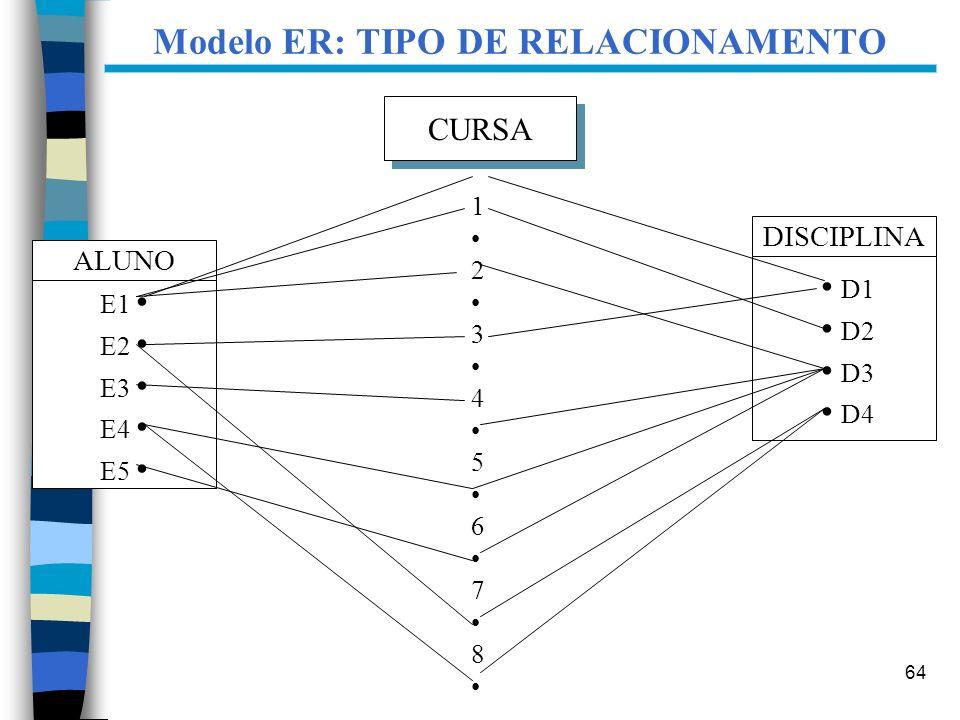 64 Modelo ER: TIPO DE RELACIONAMENTO ALUNO E1 E2 E3 E4 E5 DISCIPLINA D1 D2 D3 D4 CURSA 1 2 3 4 5 6 7 8