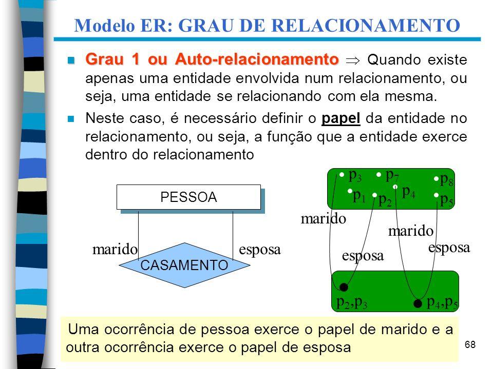 68 Modelo ER: GRAU DE RELACIONAMENTO n Grau 1 ou Auto-relacionamento n Grau 1 ou Auto-relacionamento Quando existe apenas uma entidade envolvida num r