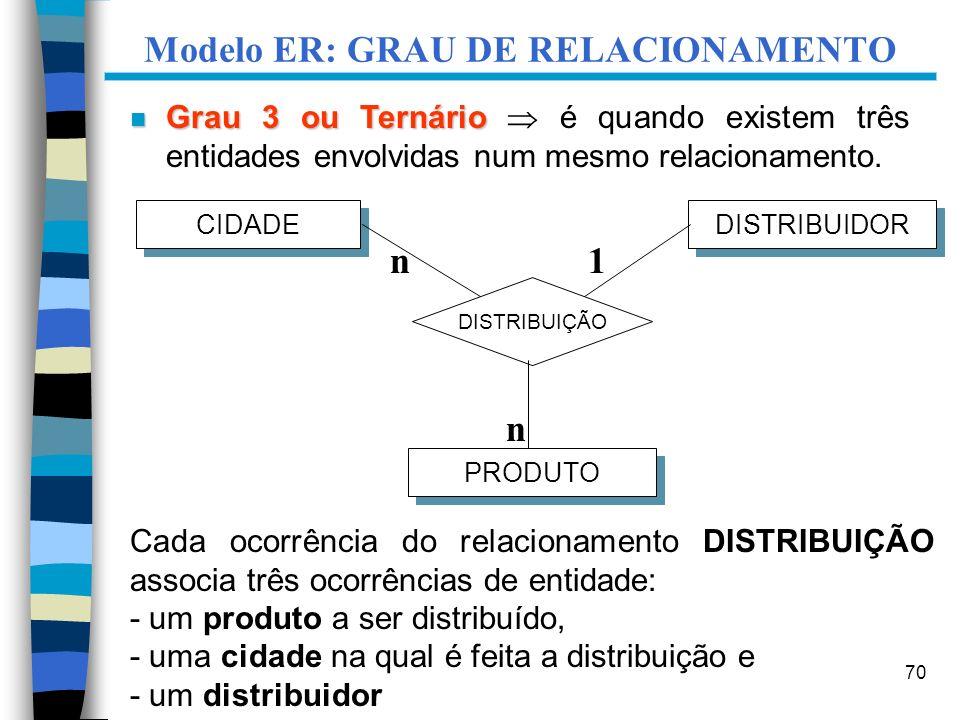 70 CIDADE DISTRIBUIDOR DISTRIBUIÇÃO PRODUTO Cada ocorrência do relacionamento DISTRIBUIÇÃO associa três ocorrências de entidade: - um produto a ser di