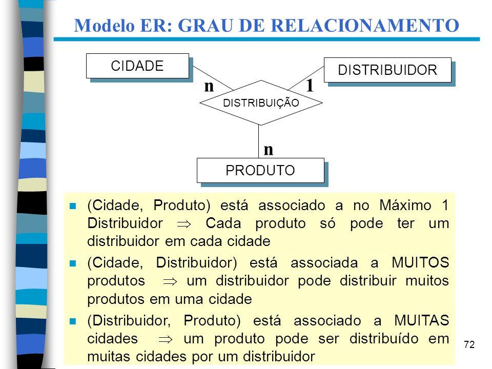 72 CIDADE DISTRIBUIDOR DISTRIBUIÇÃO n1 PRODUTO n Modelo ER: GRAU DE RELACIONAMENTO n (Cidade, Produto) está associado a no Máximo 1 Distribuidor Cada