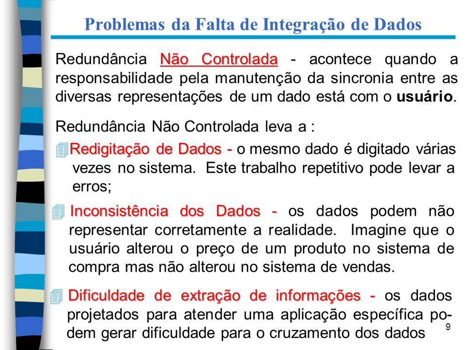 9 Problemas da Falta de Integração de Dados Não Controlada Redundância Não Controlada - acontece quando a responsabilidade pela manutenção da sincroni