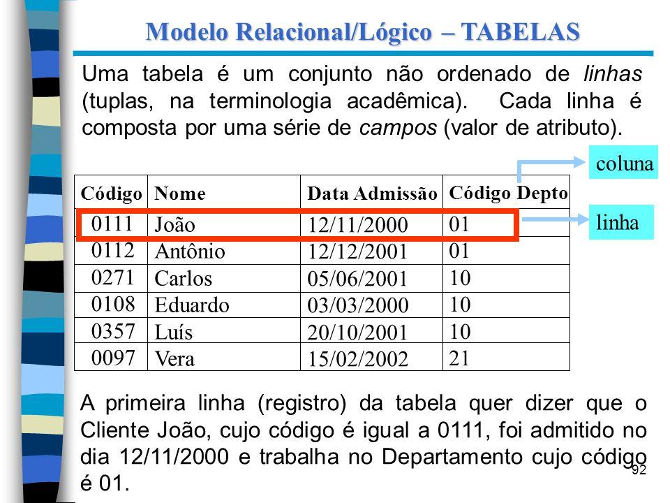 92 Modelo Relacional/Lógico – TABELAS Uma tabela é um conjunto não ordenado de linhas (tuplas, na terminologia acadêmica). Cada linha é composta por u