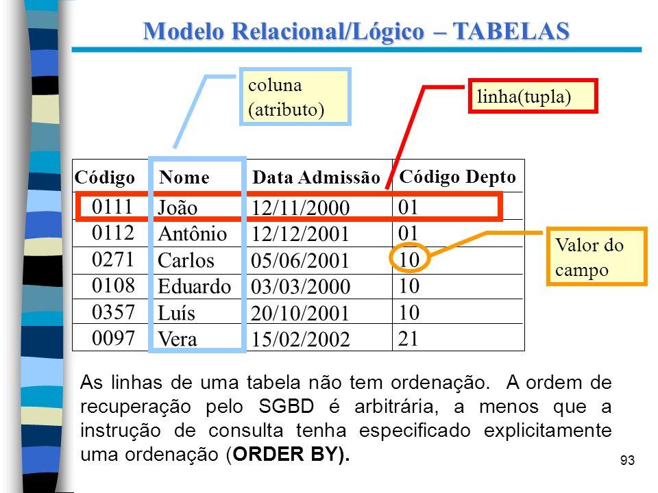 93 Modelo Relacional/Lógico – TABELAS As linhas de uma tabela não tem ordenação. A ordem de recuperação pelo SGBD é arbitrária, a menos que a instruçã
