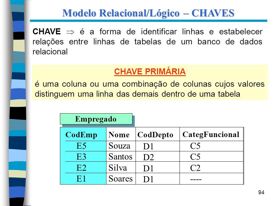94 Modelo Relacional/Lógico – CHAVES CHAVE é a forma de identificar linhas e estabelecer relações entre linhas de tabelas de um banco de dados relacio
